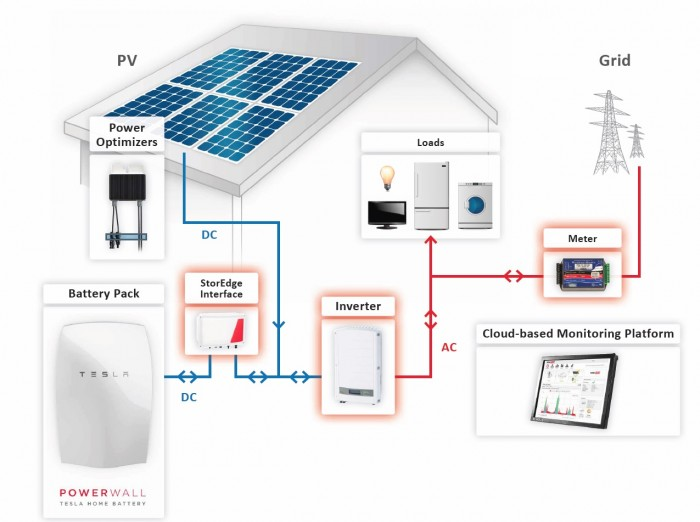 How Do Solar Energy Systems Work?